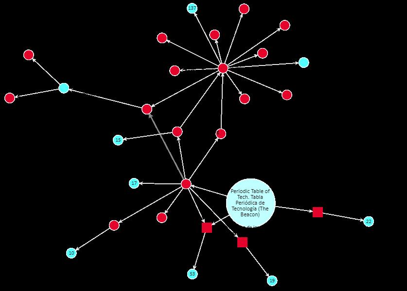 Crean la tabla peridica de la tecnologa agenciafe este mapa de relaciones est construido utilizando los contenidos y la ontologa de dbpedia wikipedia semntica y permite enriquecer los contenidos urtaz Choice Image