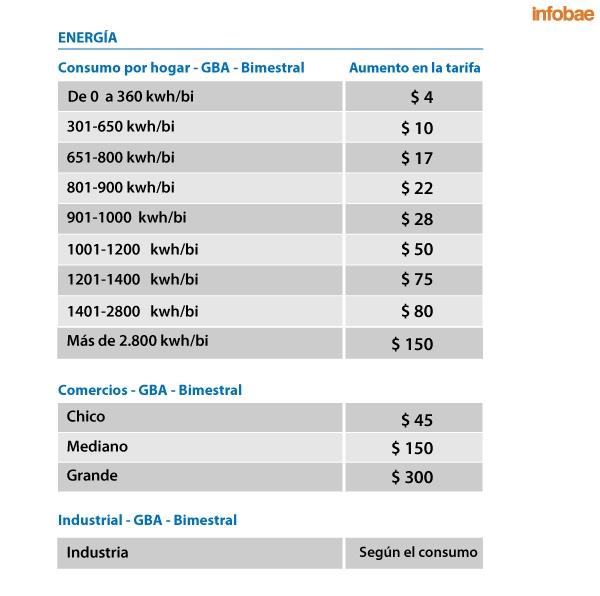 El Gobierno dispuso aumentos de hasta $150 en las tarifas de gas y luz