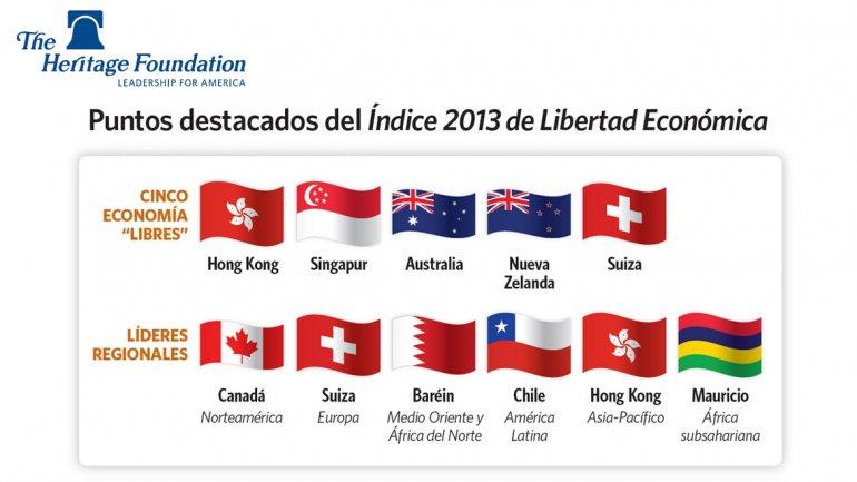 Australia y Canadá califican 8 en libertad económica e institucional, la Argenti